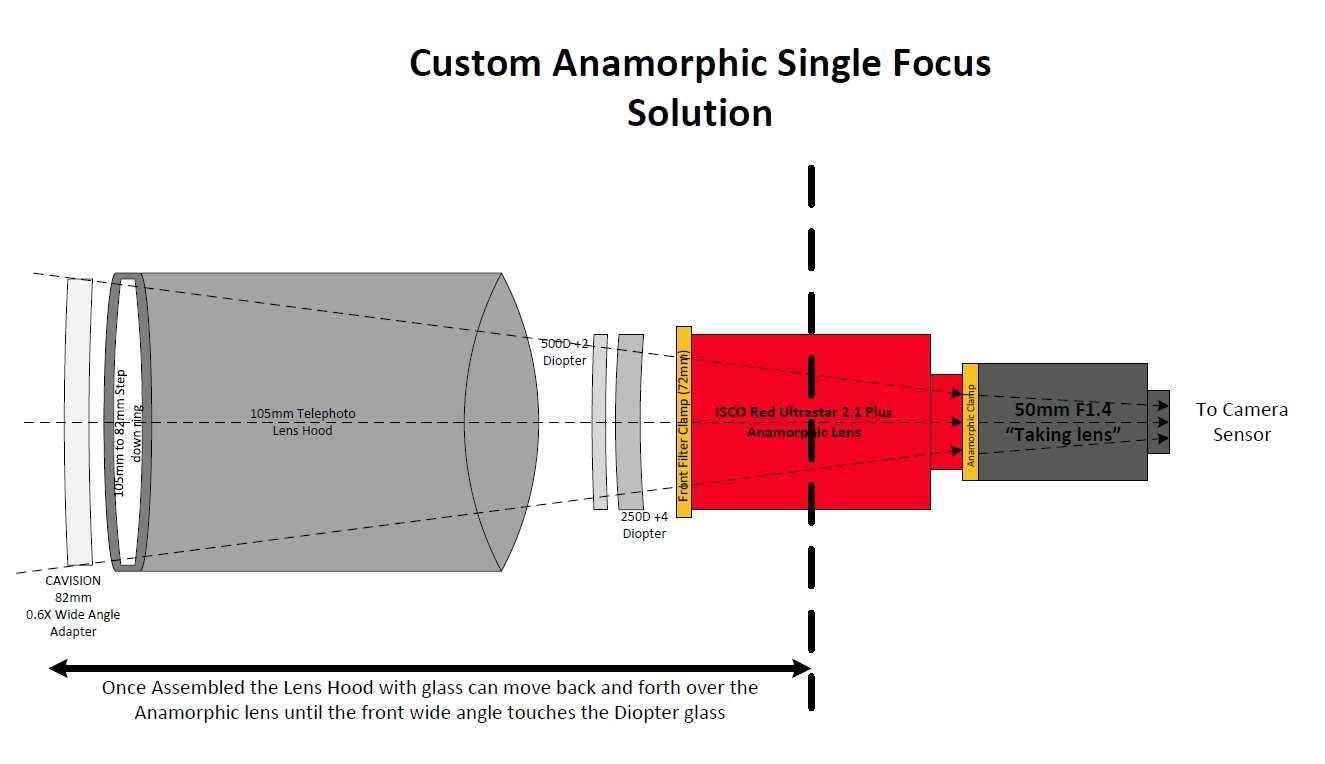 Gear Review - Anamorphic on a budget - Custom single focus solution